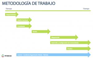 Metodologia de trabajo web corporativa