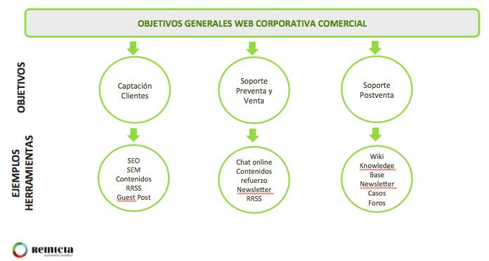 Objetivos Web Corporativa Comercial