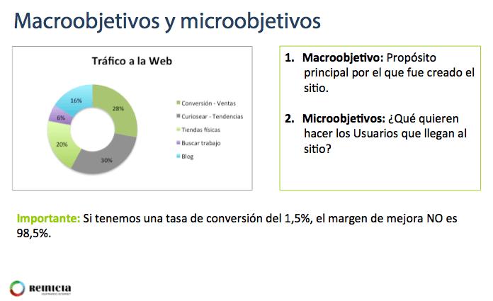 Distribucion Macroobjetivo - Microobjetivos