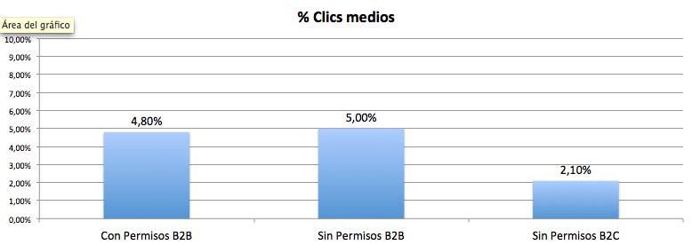 Porcentaje clics Email Marketing LinkedIn