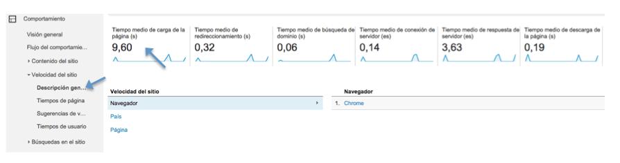 Velocidad del sitio - Google analytics