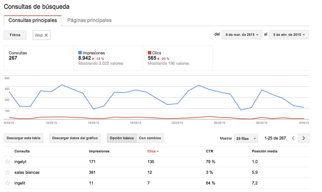 Consultas de búsqueda - Google Webmaster Tools