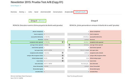 Resultados Test AB 4