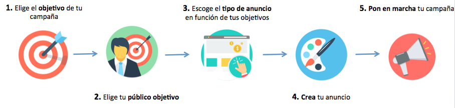 proceso facebook ads