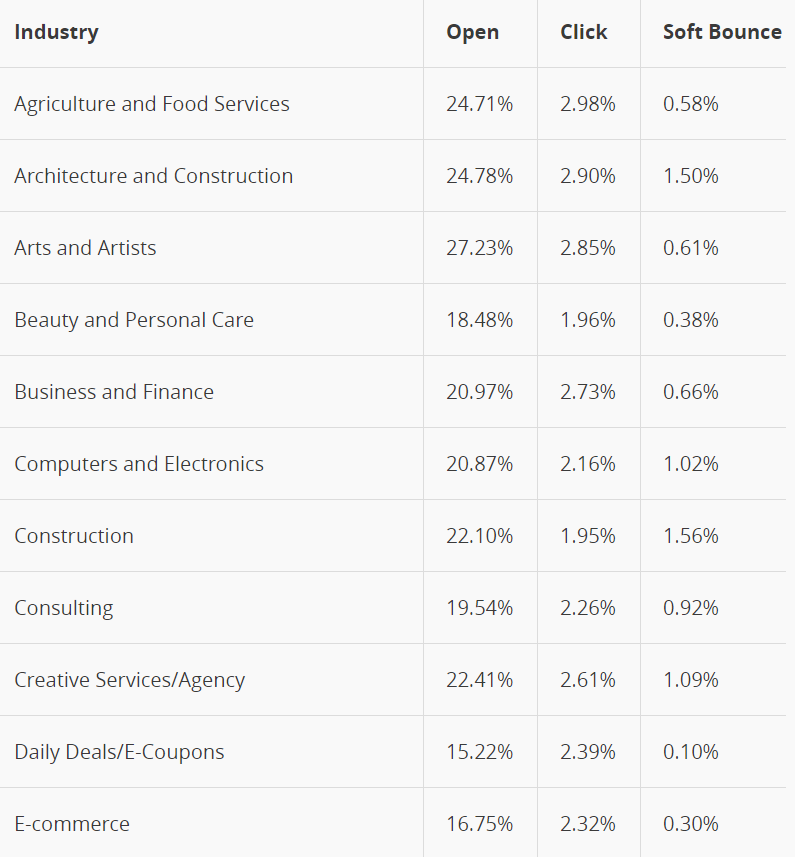 Promedio de apertura de las campañas de correo electrónico estadísticas de los clientes de MailChimp por industria